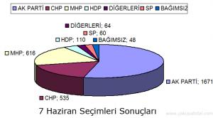 Yakupabdal'da 7 Haziran Seçim Sonuçları